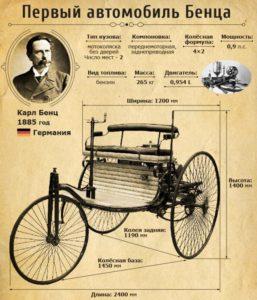 Первый авто на бензине